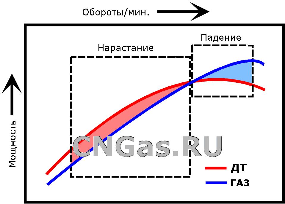 dieselgasshift