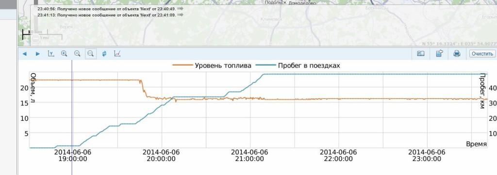 Так выглядит GPS система контроля расхода ДТ и давления газа