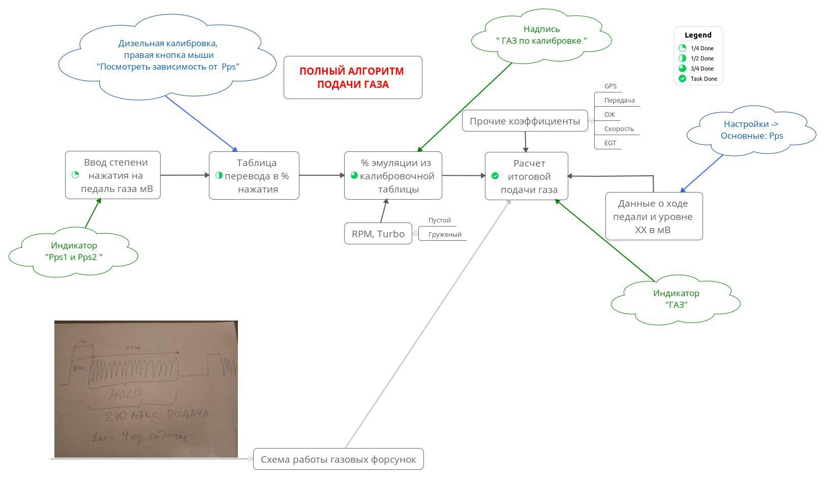 Полный алгоритм подачи газа
