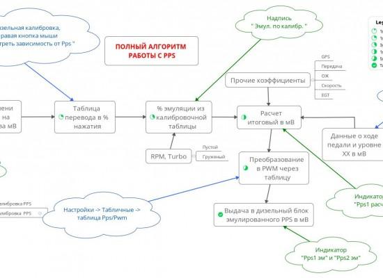Полный алгоритм работы с PPS