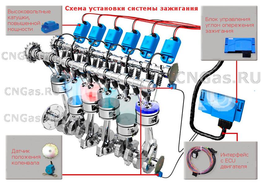Метан для дизельного двигателя